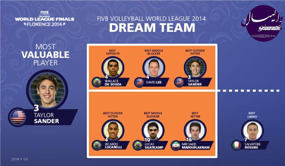 حضور سعید معروف و محمد موسوی در تیم رویایی والیبال جهان در سال 2014
