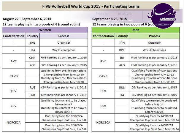 با اعلام Fivb؛ نحوه صعود تیمها به جام جهانی والیبال 2015 ژاپن مشخص شد+جدول