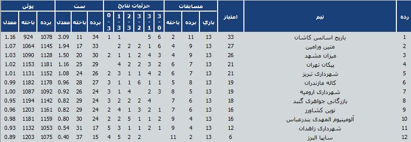 جدول رده بندی در پایان هفته دوم دور برگشت لیگ برتر والیبال ایران
