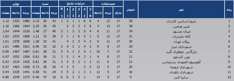 جدول رده بندی لیگ برتر والیبال در پایان هفته ششم دور برگشت