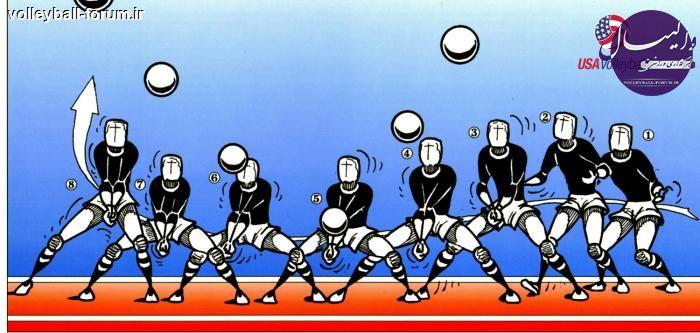 تمریناتی برای تقویت قدرت مچ و ساعد در والیبال !