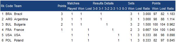 نتایج گروه A و B لیگ جهانی والیبال +جدول رده بندی گروه A و B !