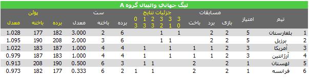 جدول رده بندی گروه A لیگ جهانی 2013 والیبال هفته اول