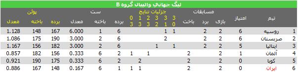 جدول رده بندی گروه B لیگ جهانی فصل 2013 والیبال در پایان هفته اول