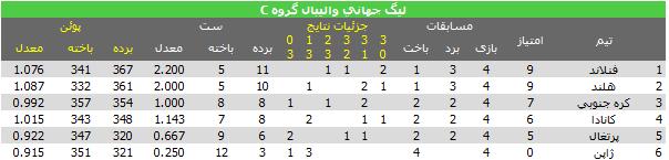 جدول گروه C لیگ جهانی 2013 والیبال در پایان هفته اول