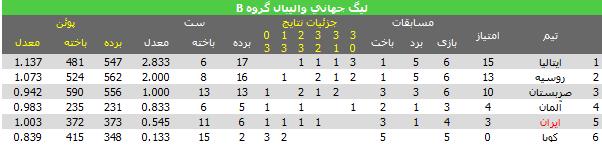 جدول رده بندی گروه B لیگ جهانی والیبال