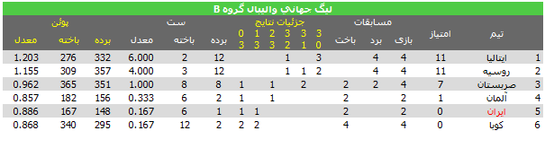 جدول گروه B لیگ جهانی والیبال