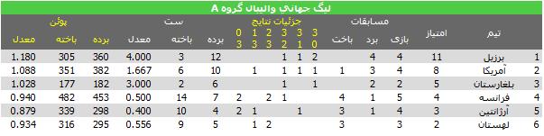 جدول گروه A لیگ جهانی والیبال 2013 والیبال