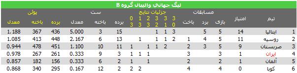 جدول رده بندی گروه B لیگ جهانی 2013 والیبال