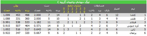 جدول گروه c لیگ جهانی والیبال