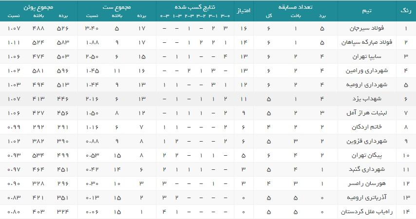 جدول لیگ برتر مردان سال ۹۹ در پایان هفته ششم دور مقدماتی به شکل زیر است: