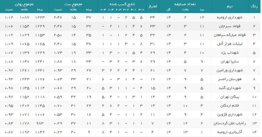 جدول رده بندی لیگ برتر والیبال