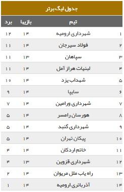جدول رده بندی لیگ برتر والیبال 99