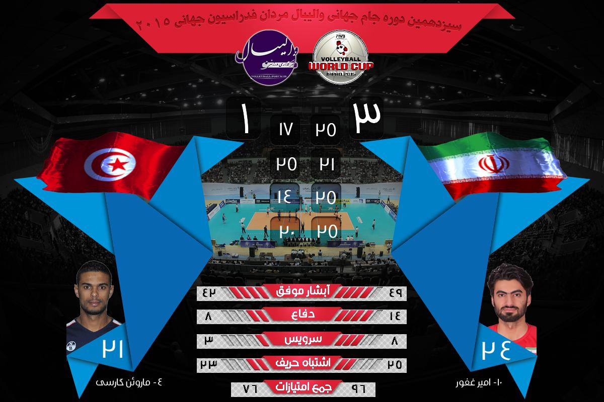 نتایج و آمار بازی های جام جهانی والیبال ایران و تونس